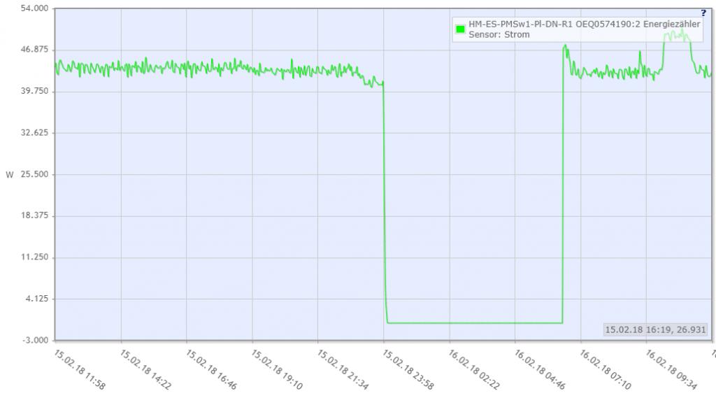 Leistungsaufnahme des Servers